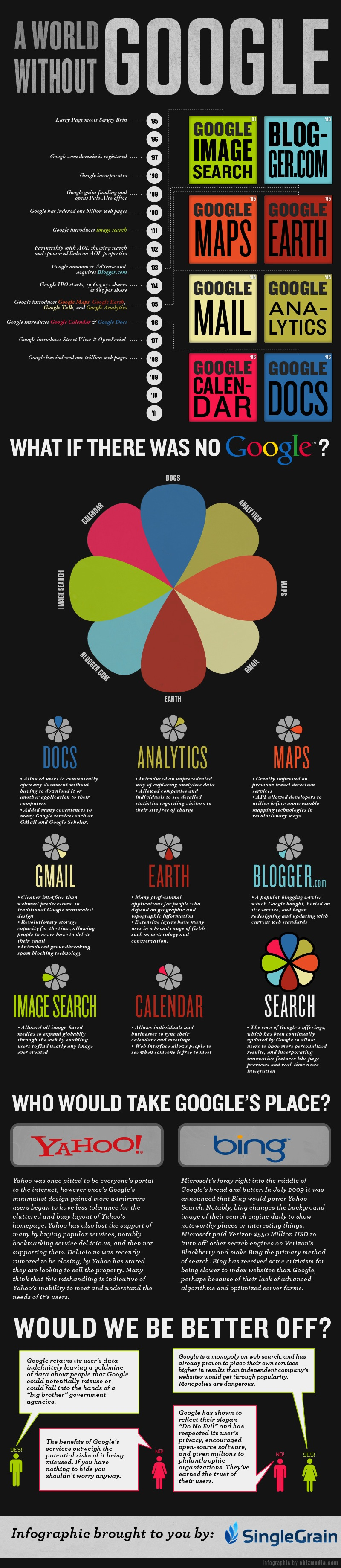 What Would Happen: A World Without Google [Infographic]