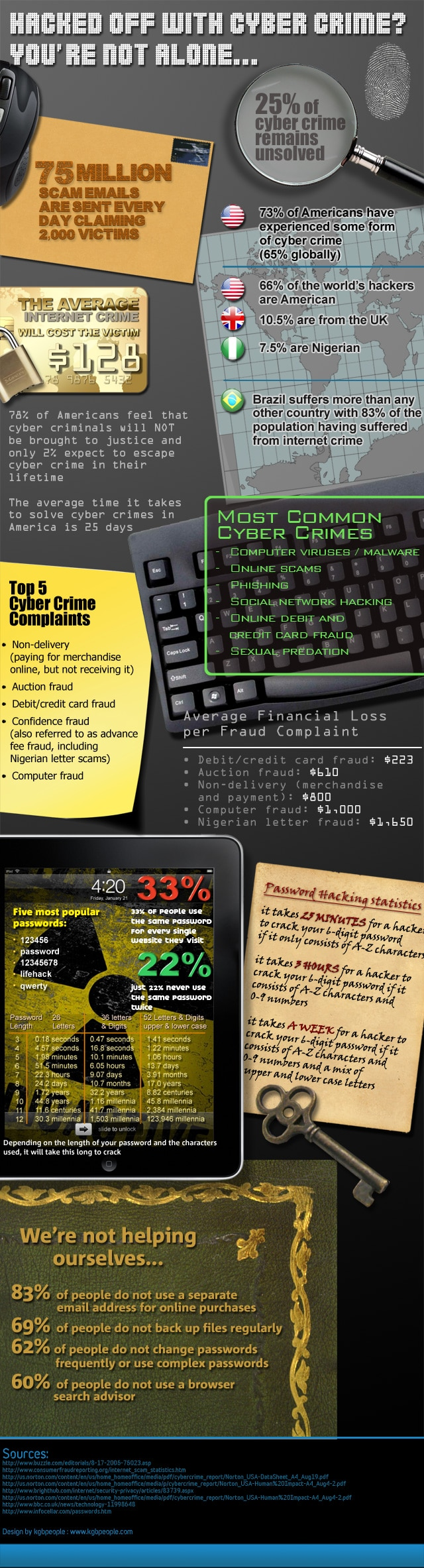 Hacked: The Average Cost Of Being Hacked [Infographic]