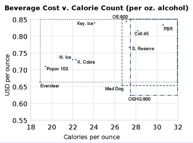 Cheapest Fewest Calorie Drinks