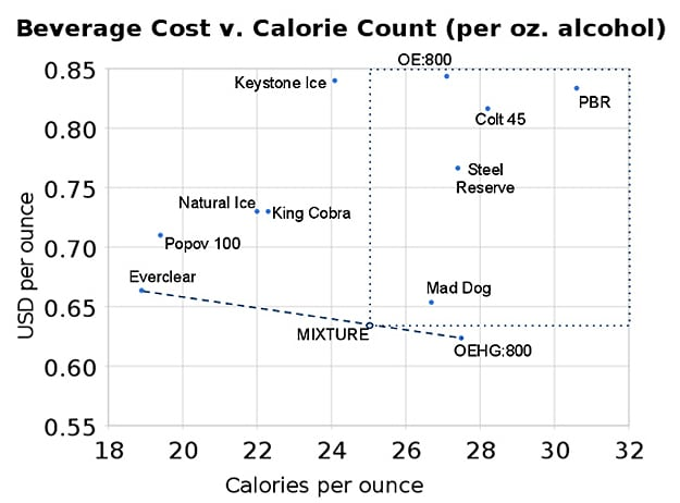 Cheapest Fewest Calorie Beverages