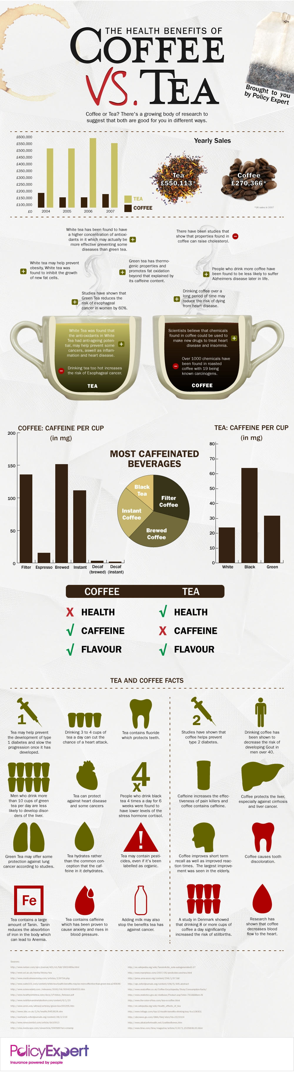 Coffee vs Tea health Benefits