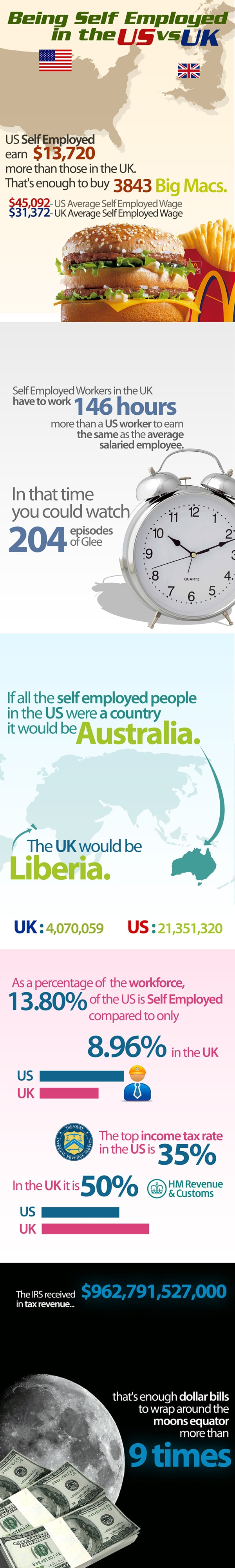 Freelance Self Employment Work Load