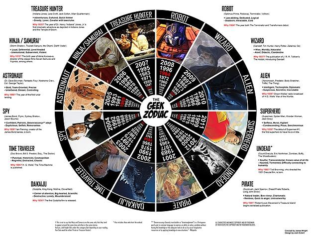 Astrology Geek Zodiac Horoscope