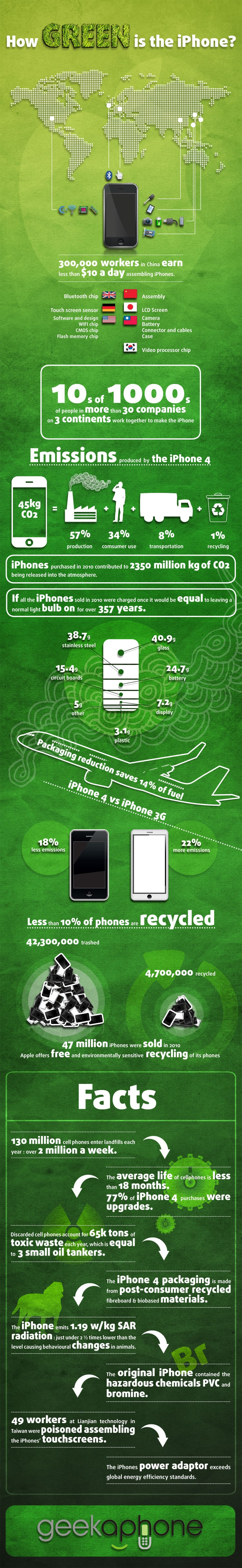 How Green Is The iPhone… [Infographic]