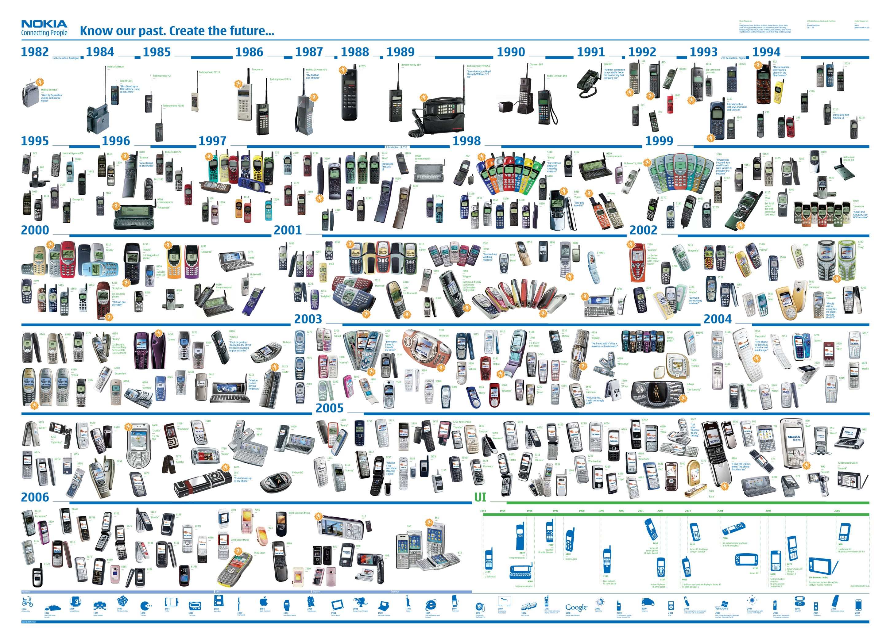 Nokia Timeline: This Is Pure Porn For Nokia Lovers