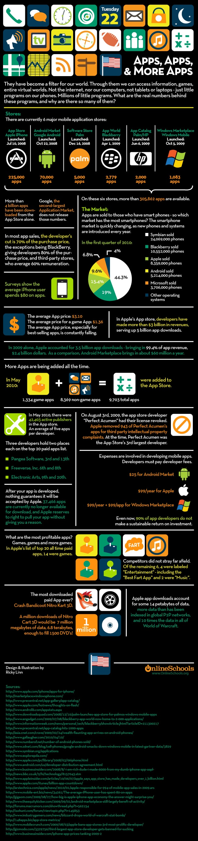 6 Major App Stores Compared [Infographic]
