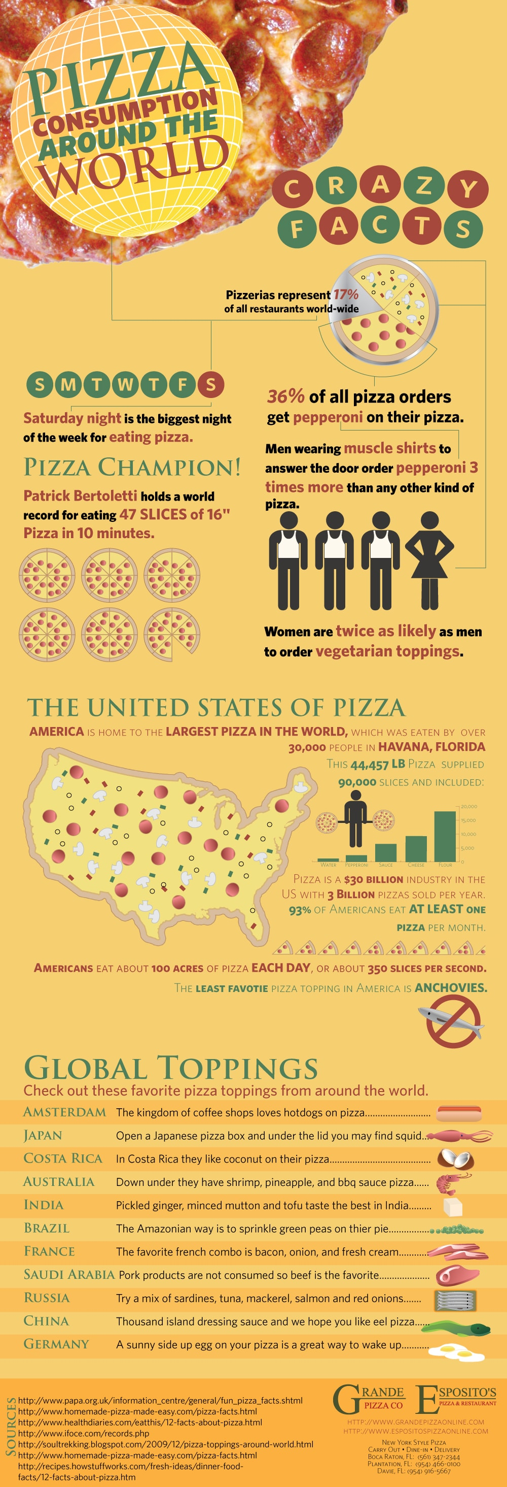 Pizza Around The World: The Amazing Statistics [Infographic]