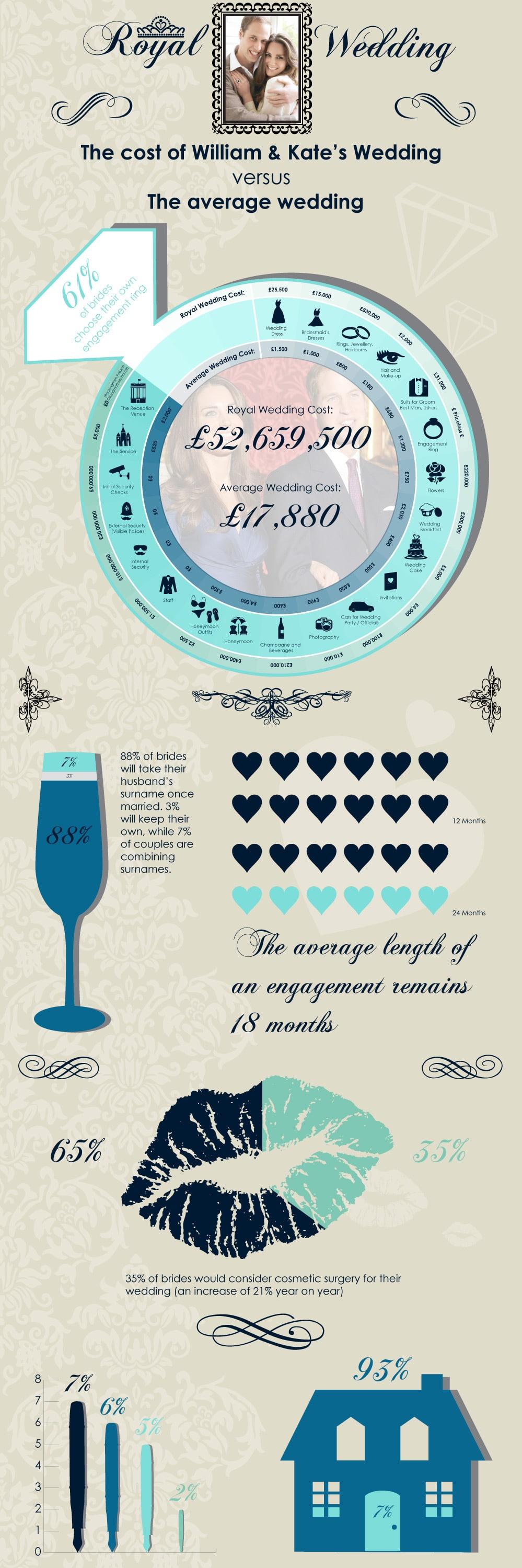The Royal Wedding Statistics Infographic