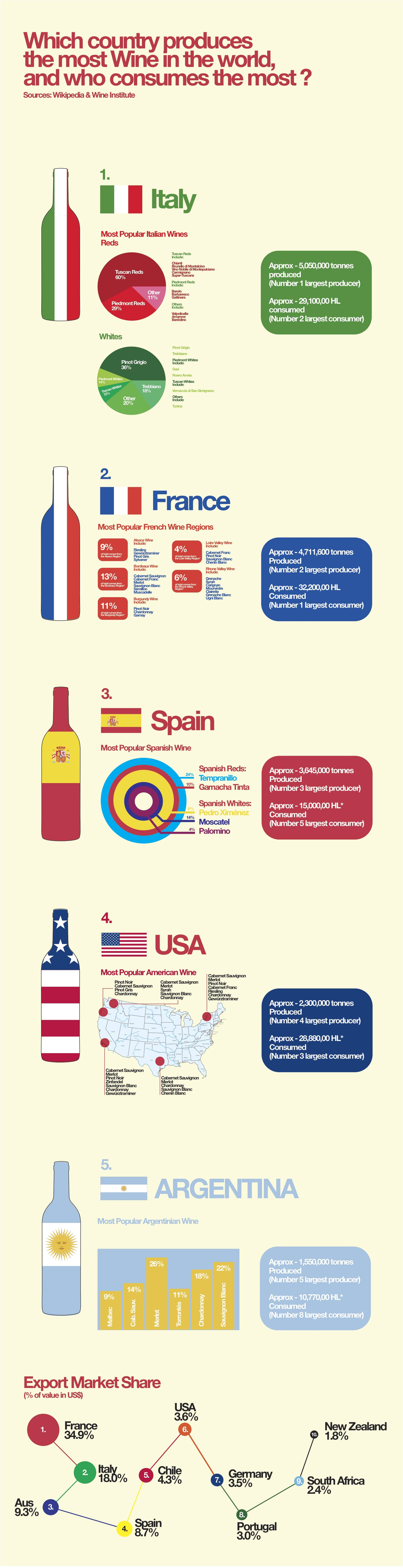 Top World Of Wine Infographic