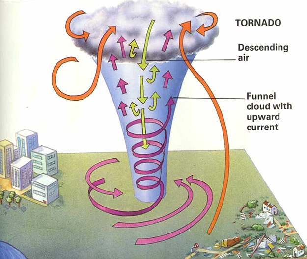 Tornado Funnel Cloud Storm