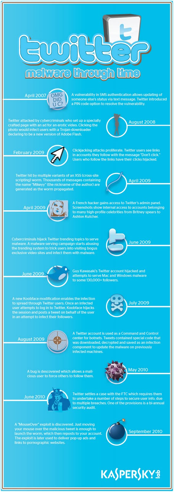 Twitter Malware Complete Timeline Infographic