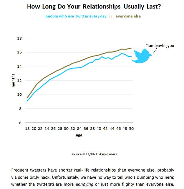 Twitter's Effect On Offline Relationship Longevity
