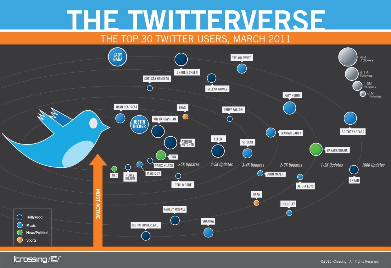 Twitterverse Top 30 Twitter User