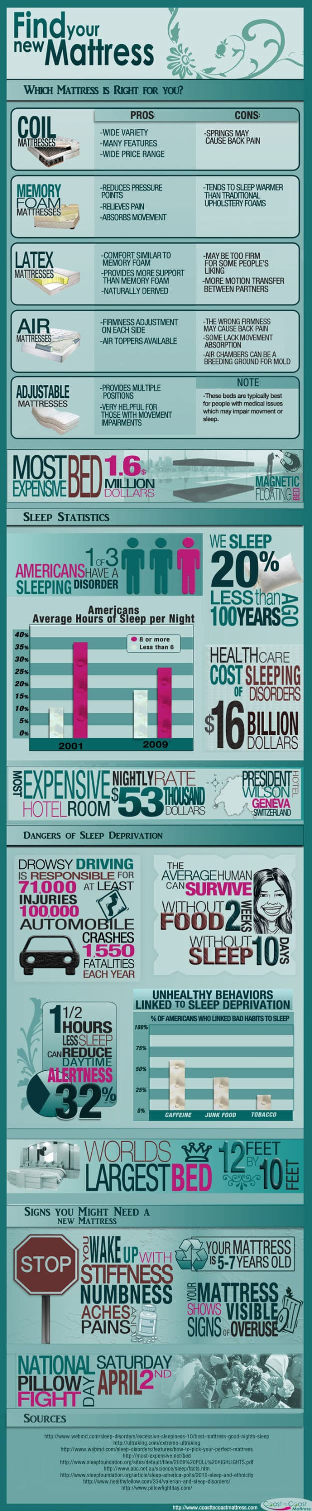 facts about sleep and mattress