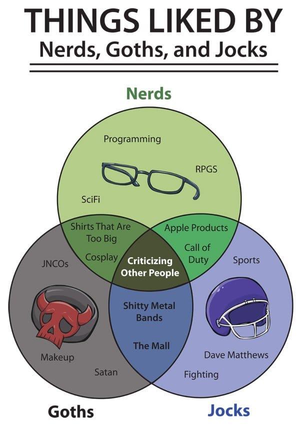 Venn Diagram: What Nerds, Goths And Jocks Like