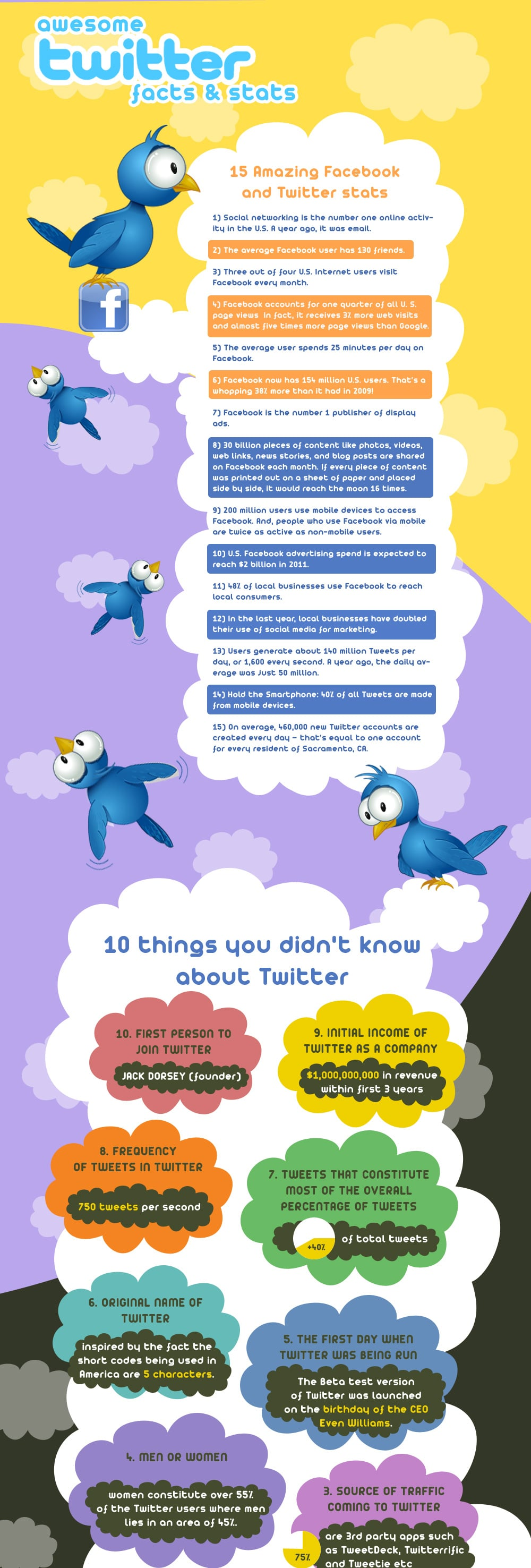 42 Fresh Twitter Facebook Facts
