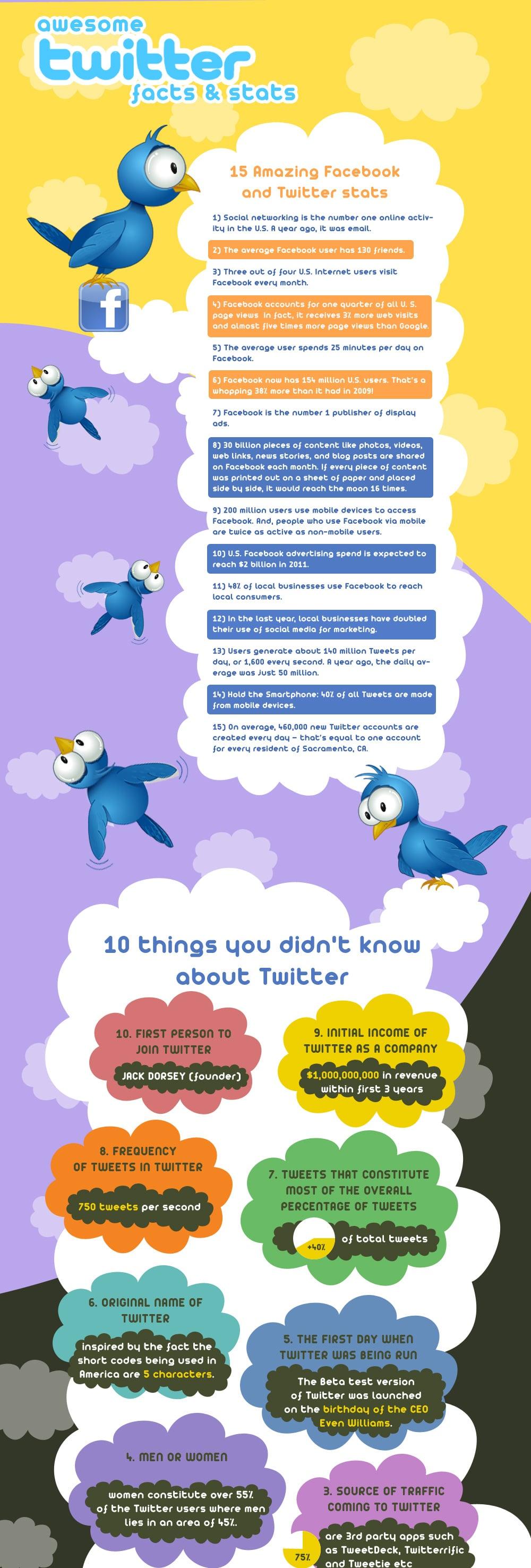 42 Fresh Twitter Facebook Facts