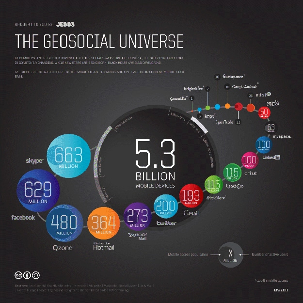 Current Geosocial Universe: Who's The Big Dog Now?
