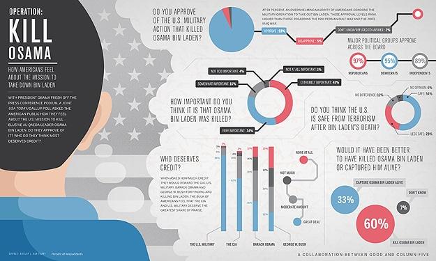 Osama bin Laden Killing Infographic