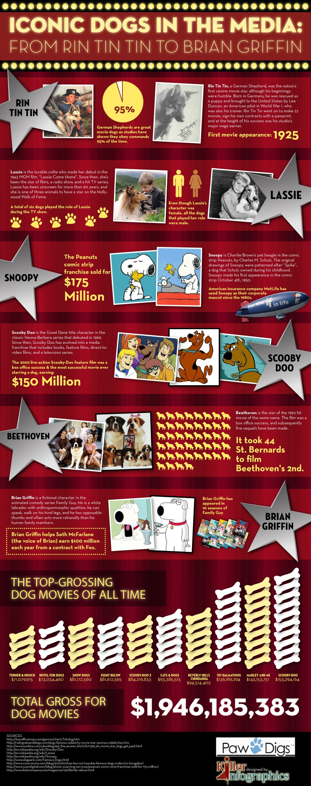 Highest Earning Dogs In Show Business [Infographic]