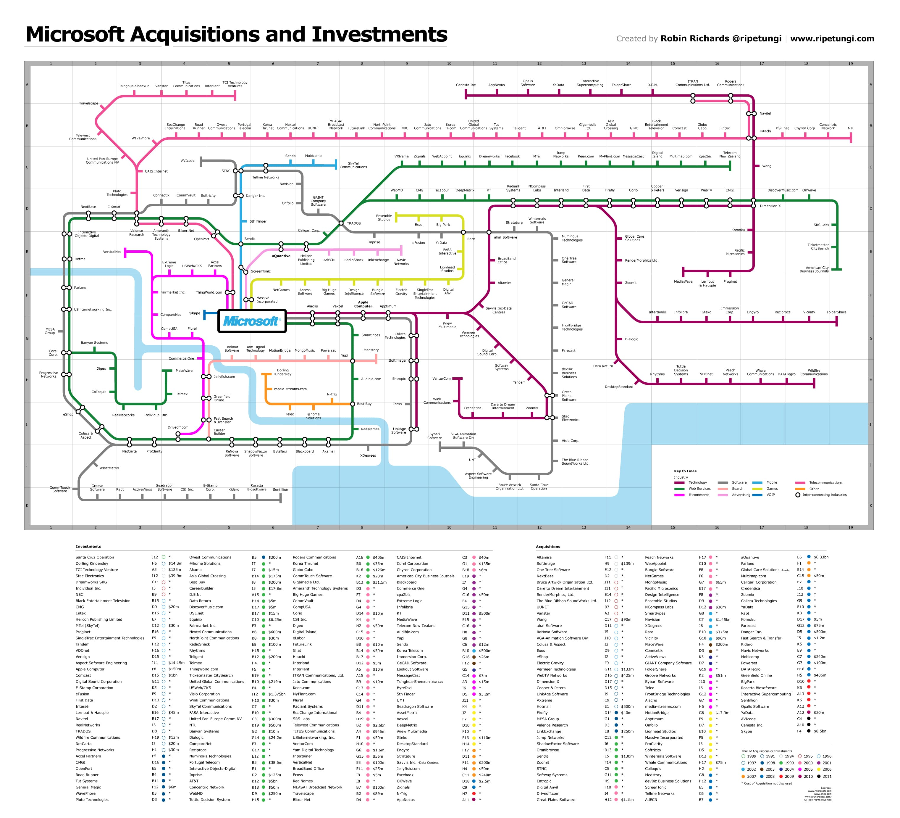 Microsoft Acquisition Subway Map Infographic