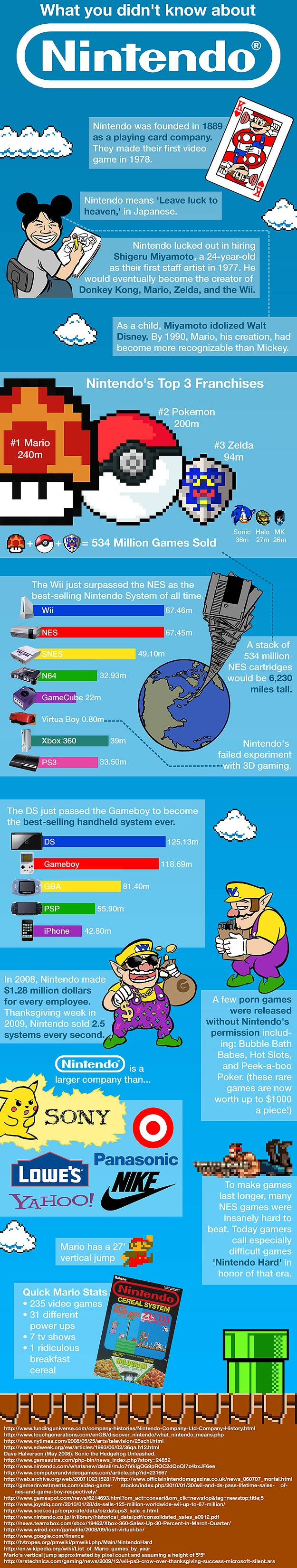 Facts You Probably Didn't Know About The Nintendo Company