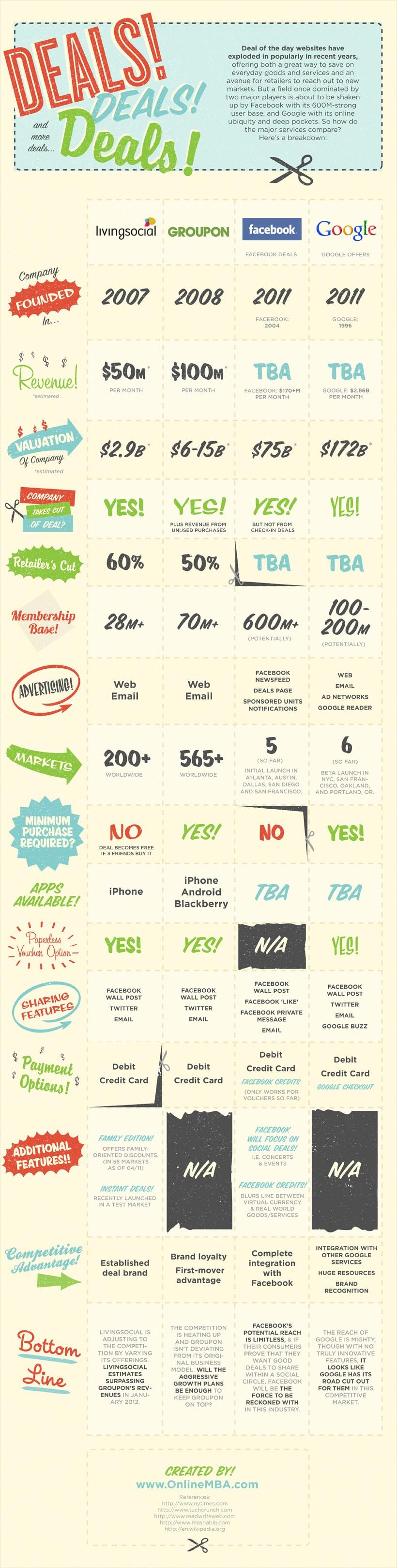 Online Groupon Deal Service Comparison