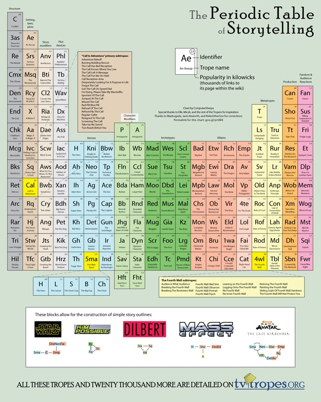 Periodic Table Of Storytelling: For The Geeky Blogger In You