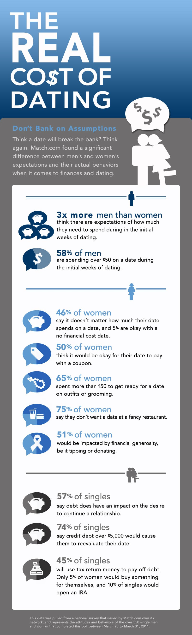 The Real Cost Of Dating [Infographic]