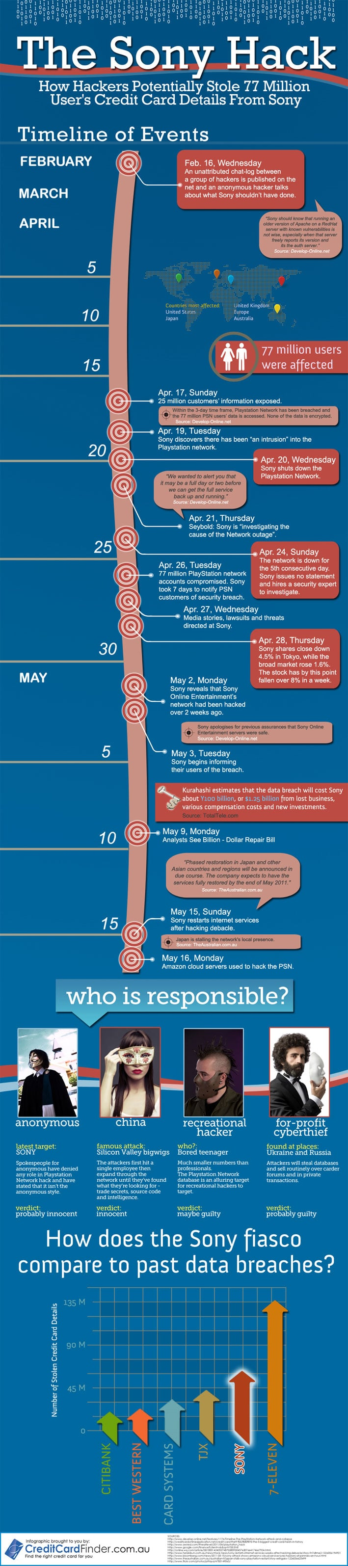 Understanding The Sony Hack: Simple Infographic Version