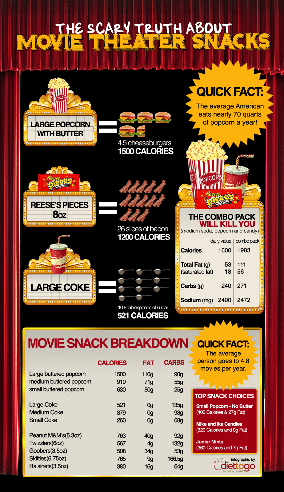 Movie Snack Breakdown: The Scary Truth