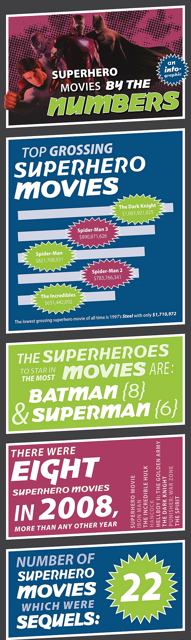 Top Grossing Superhero Movies (Some May Surprise You)