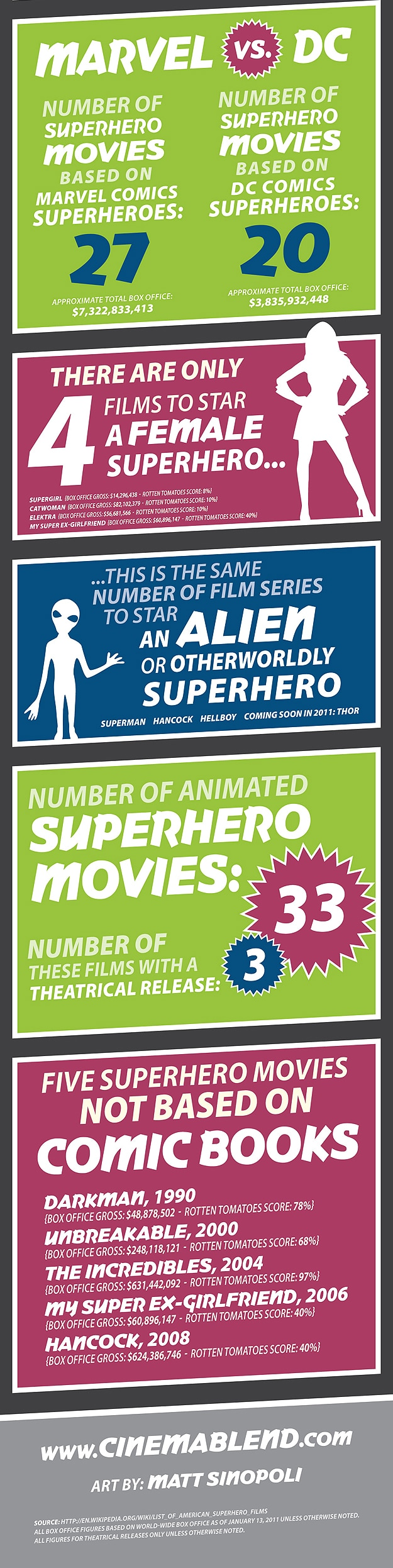 Superhero Movies Made Most Money