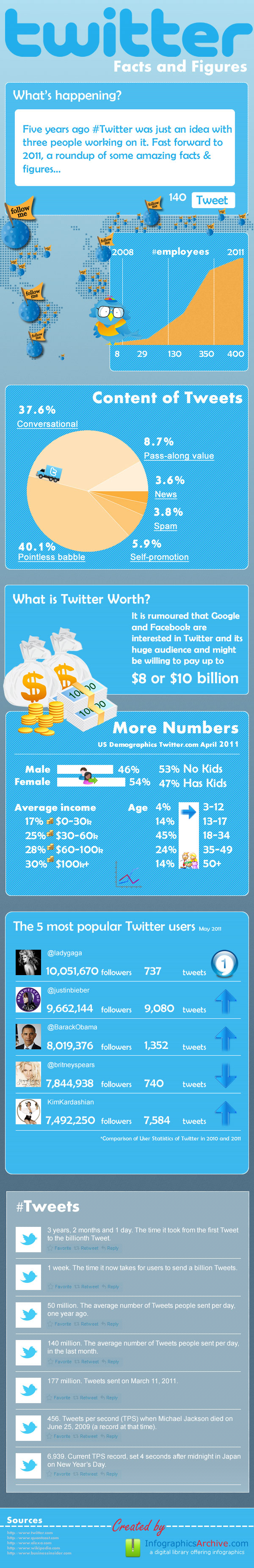 Twitter Facts And Figures: The True History [Infographic]