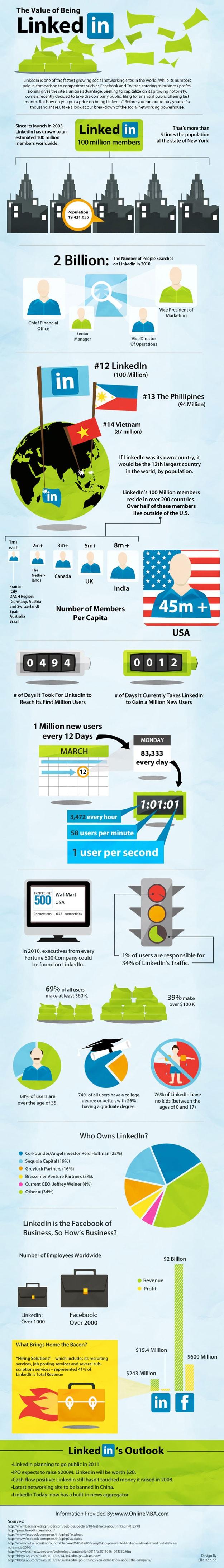LinkedIn Social Networking Professionals