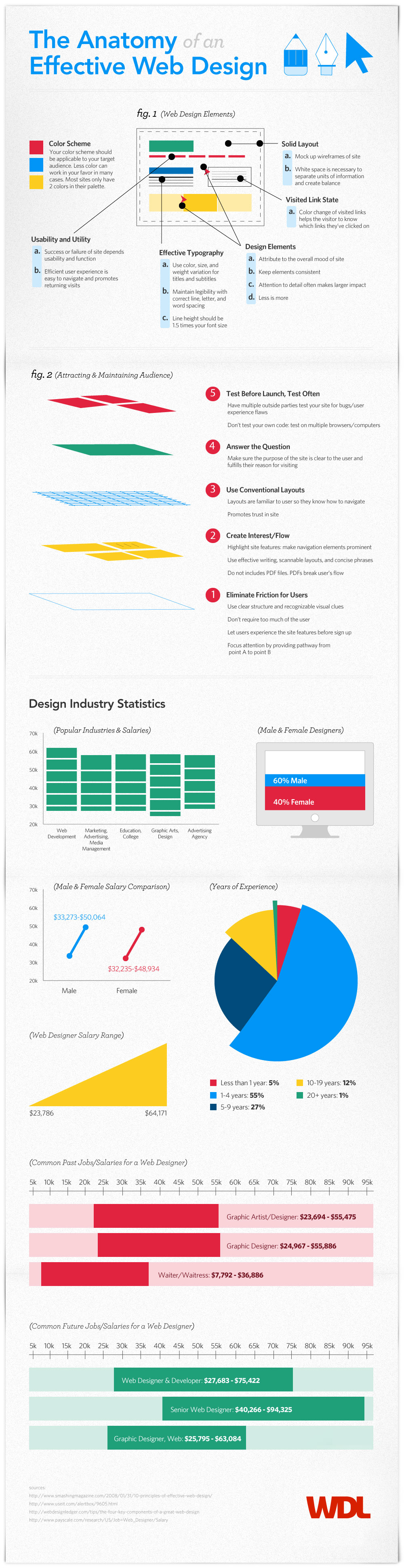 The Anatomy Of An Effective Web Design [Infographic]