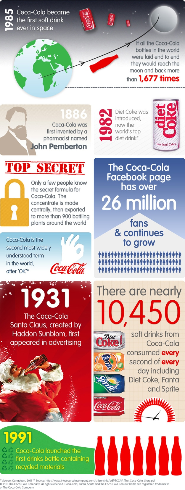 Coke Fun Facts Infographic