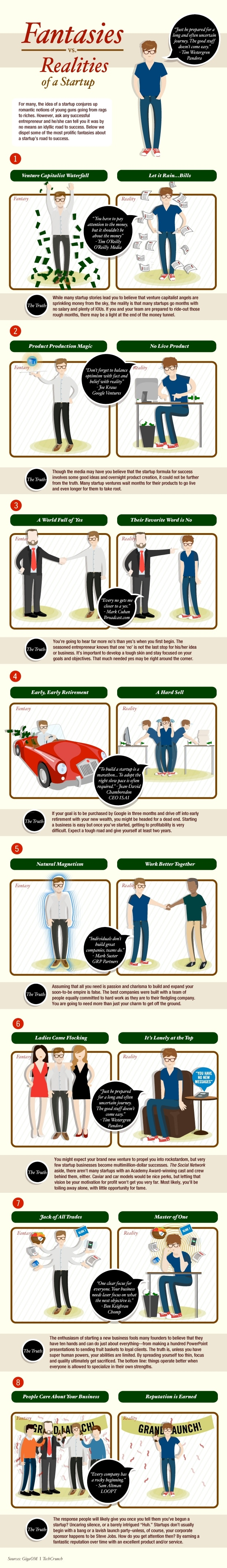 Fantasies vs. Realities Of A Startup [Infographic]