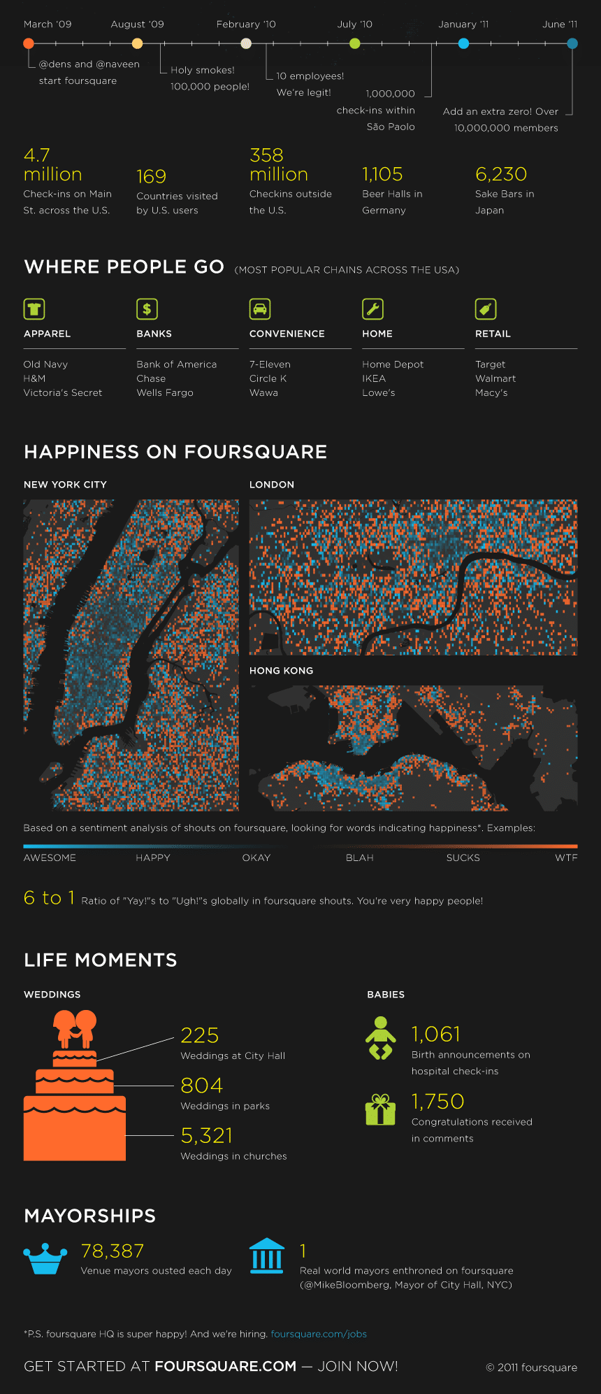 Foursquare 10 Million Members Infographic