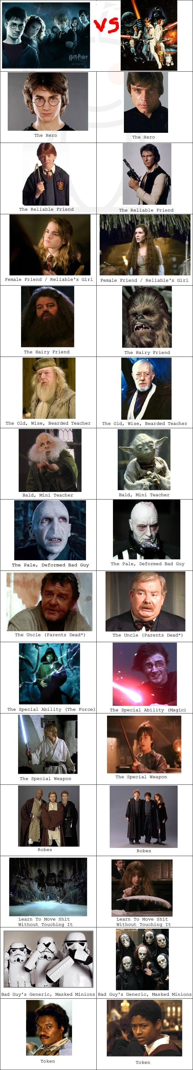 Harry Potter vs. Star Wars: The Similarities Are Striking