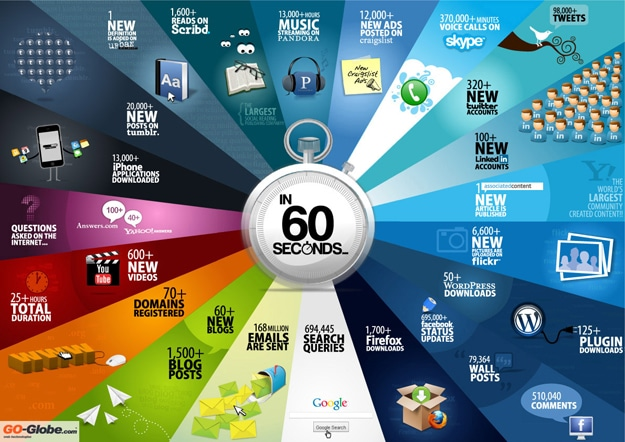This Happens Every 60 Seconds On The Internet