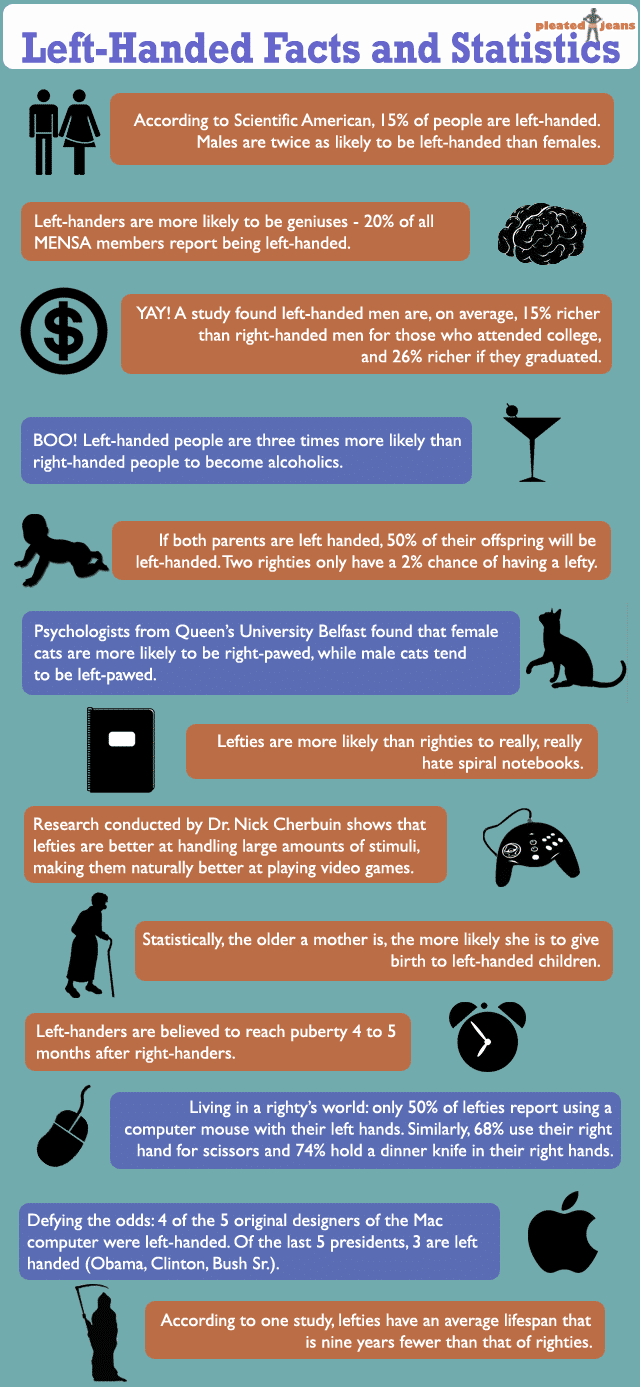Left-Handed People Have More Fun [Infographic]