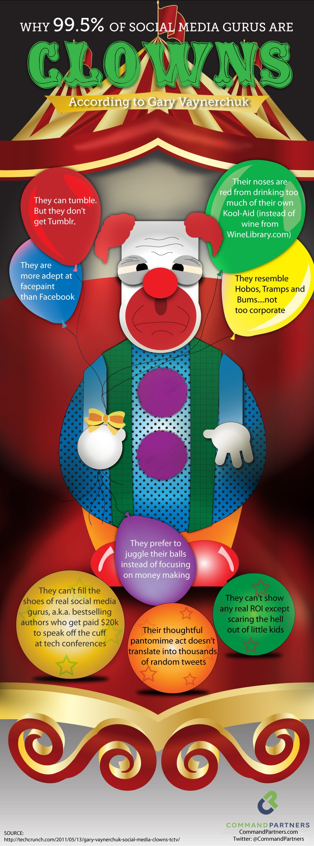 Almost All Social Media Gurus Are Clowns…