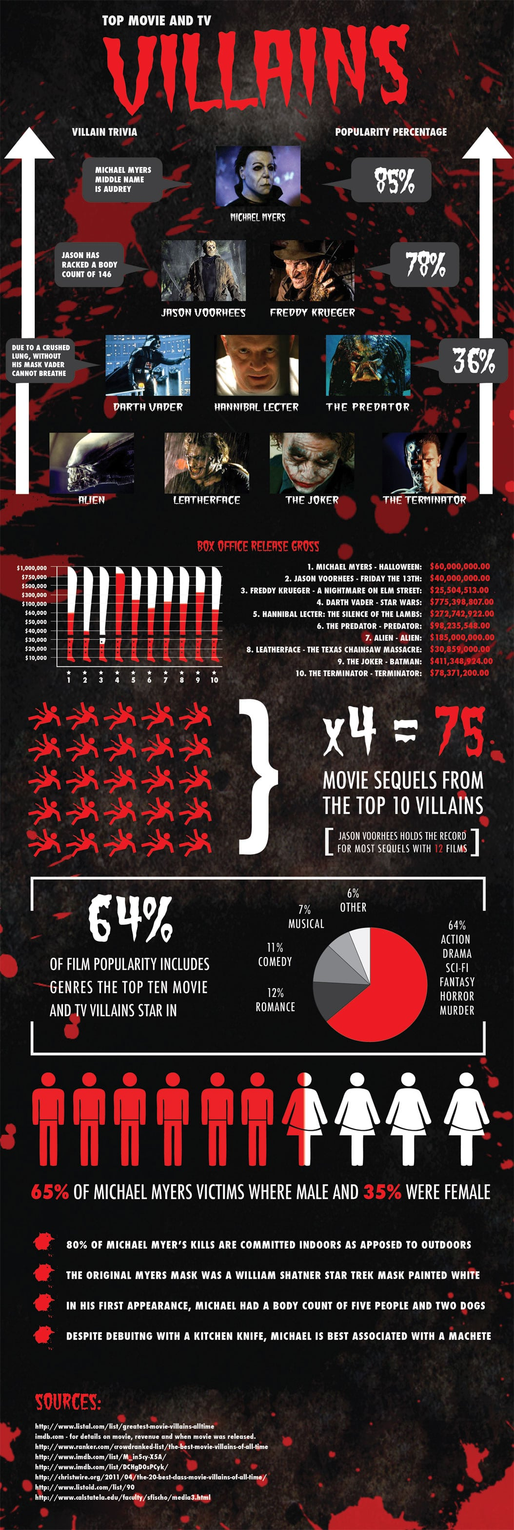 Top Movie & TV Villains: It's All About Horror [Infographic]