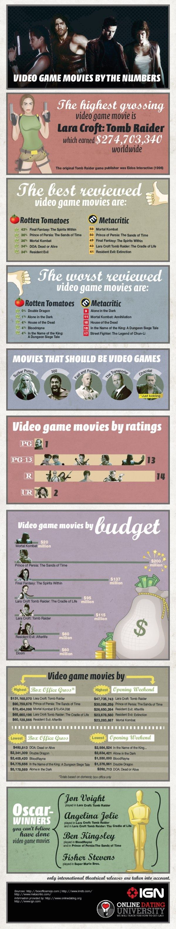 Video Game Movies: By The Numbers [Infographic]