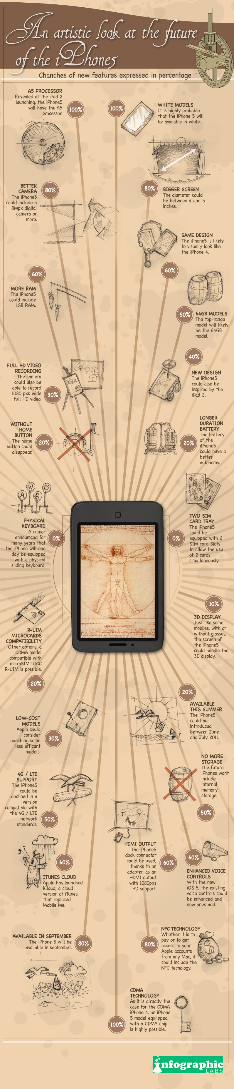 An Artistic iPhone 5 Infographic