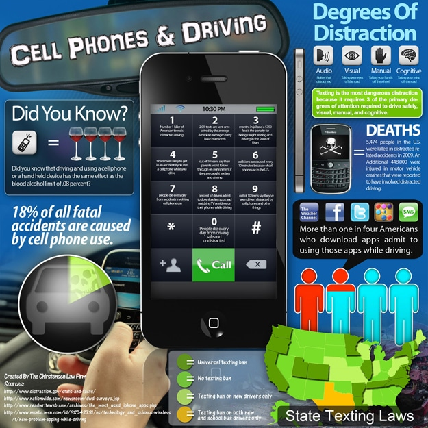 Smartphone Texting Driving Distrations