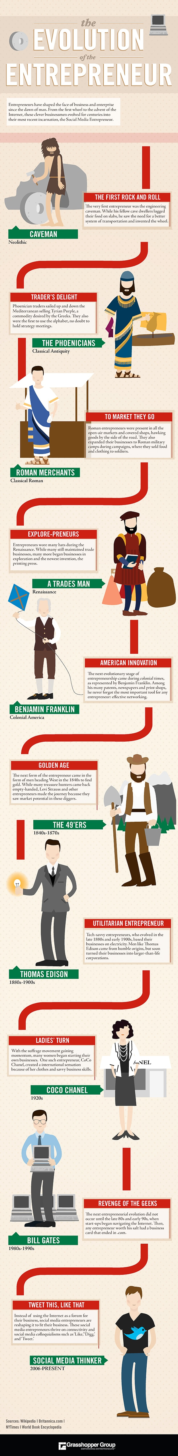 The Evolution Of The Entrepreneur [Infographic]