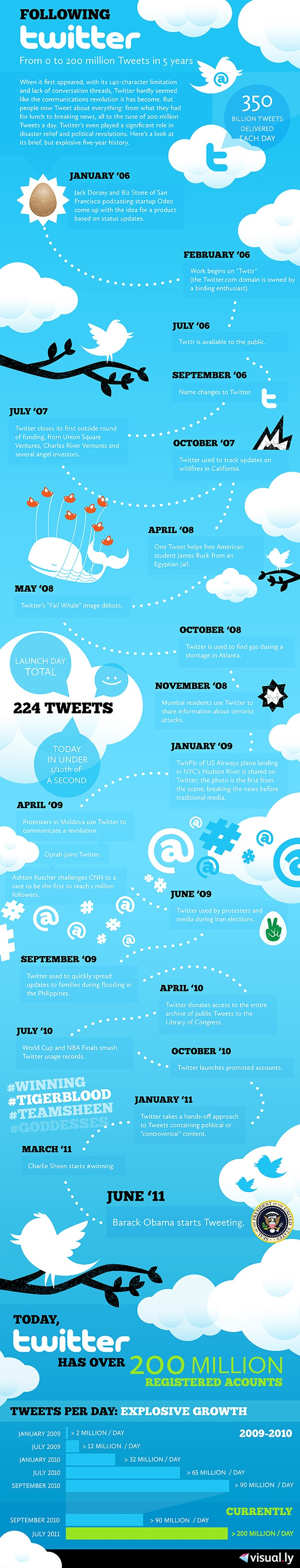 Happy Birthday Twitter History Facts