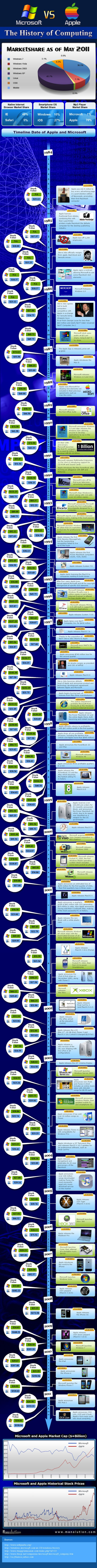 Microsoft vs. Apple: The History Of Computing [Infographic]